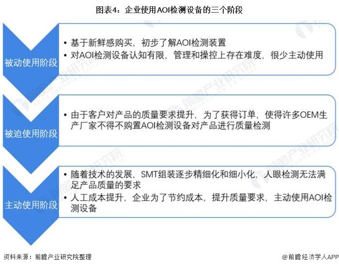 图表4:企业使用AOI检测设备的三个阶段