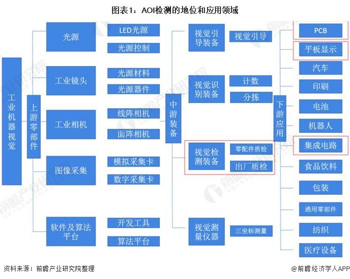 图表1:AOI检测的地位和应用领域