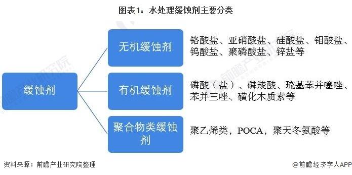 图表1:水处理缓蚀剂主要分类
