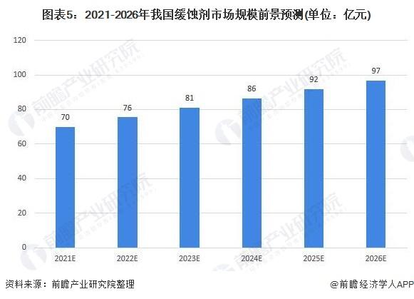 图表5:2021-2026年我国缓蚀剂市场规模前景预测(单位:亿元)