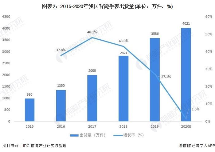 图表2:2015-2020年我国智能手表出货量(单位:万件,%)