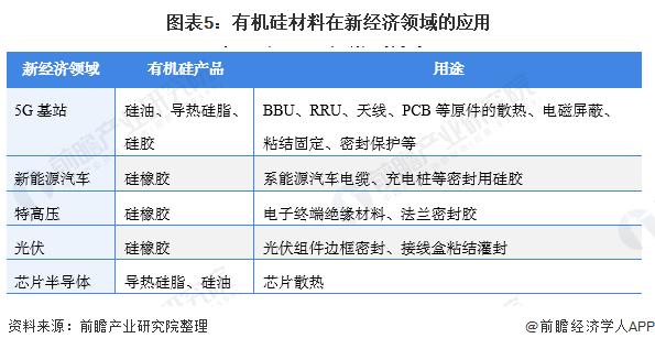 图表5:有机硅材料在新经济领域的应用