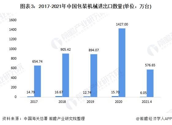 图表3:2017-2021年中国包装机械进出口数量(单位:万台)