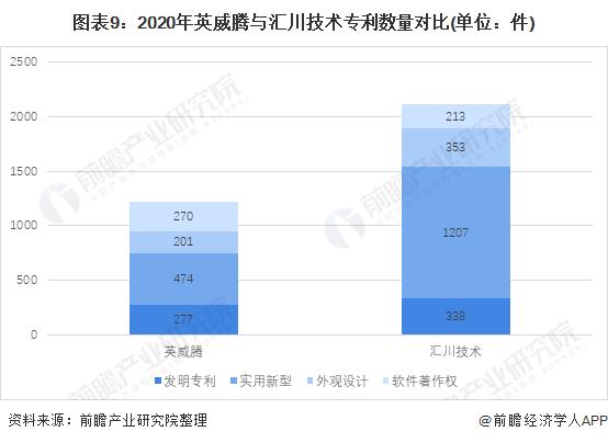 图表9:2020年英威腾与汇川技术专利数量对比(单位:件)