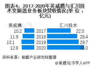 图表4:2017-2020年英威腾与汇川技术变频器业务板块营收情况(单位:亿元)