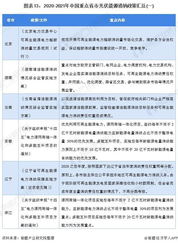 图表13:2020-2021年中国重点省市光伏能源消纳政策汇总(一)