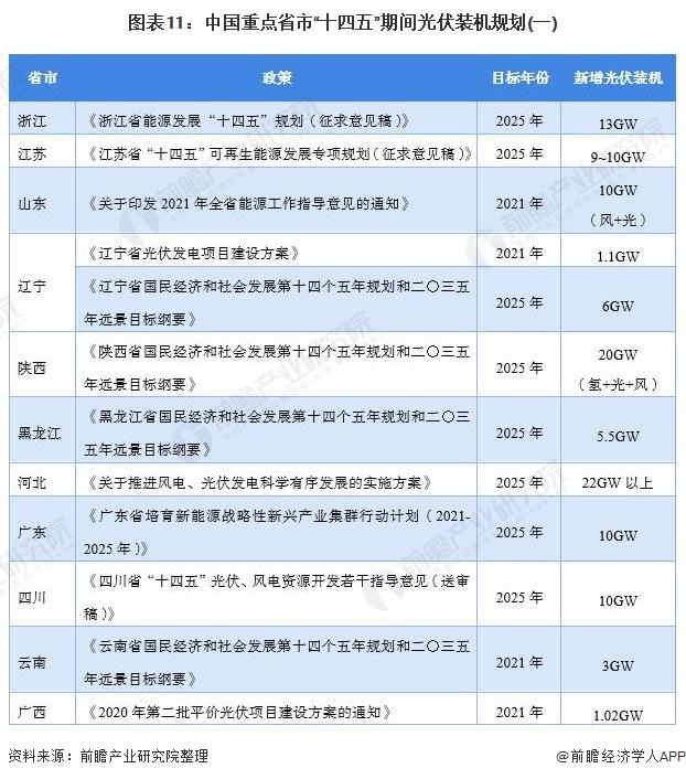 """图表11:中国重点省市""""十四五""""期间光伏装机规划(一)"""