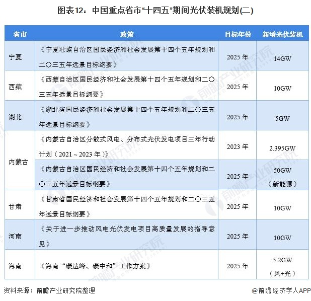 """图表12:中国重点省市""""十四五""""期间光伏装机规划(二)"""
