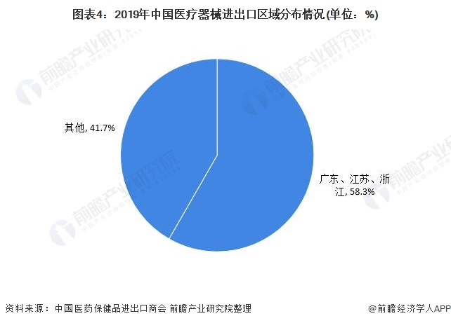 图表4:2019年中国医疗器械进出口区域分布情况(单位:%)