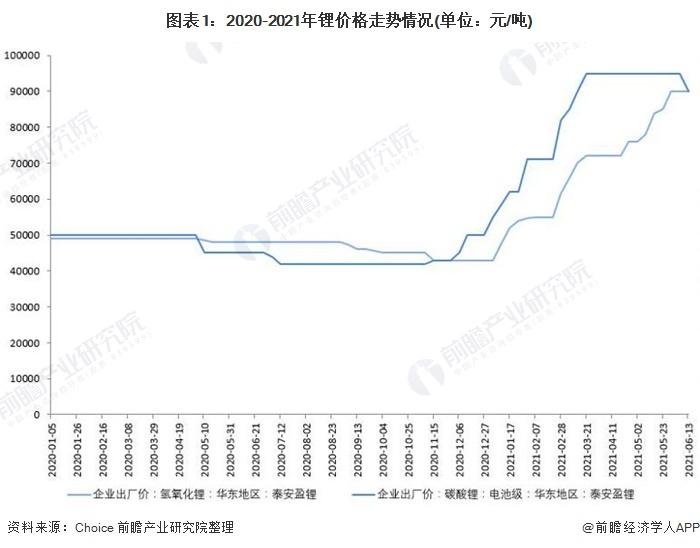图表1:2020-2021年锂价格走势情况(单位:元/吨)