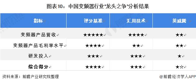 """图表10:中国变频器行业""""龙头之争""""分析结果"""
