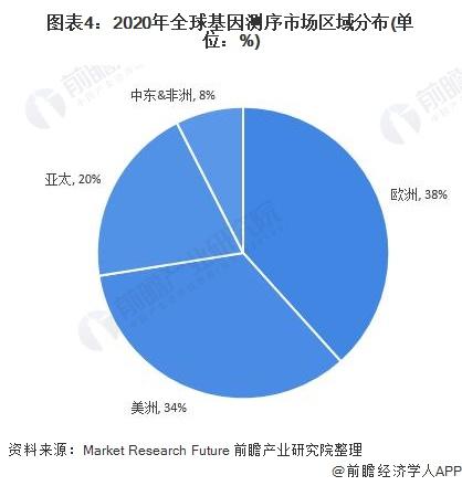 图表4:2020年全球基因测序市场区域分布(单位:%)