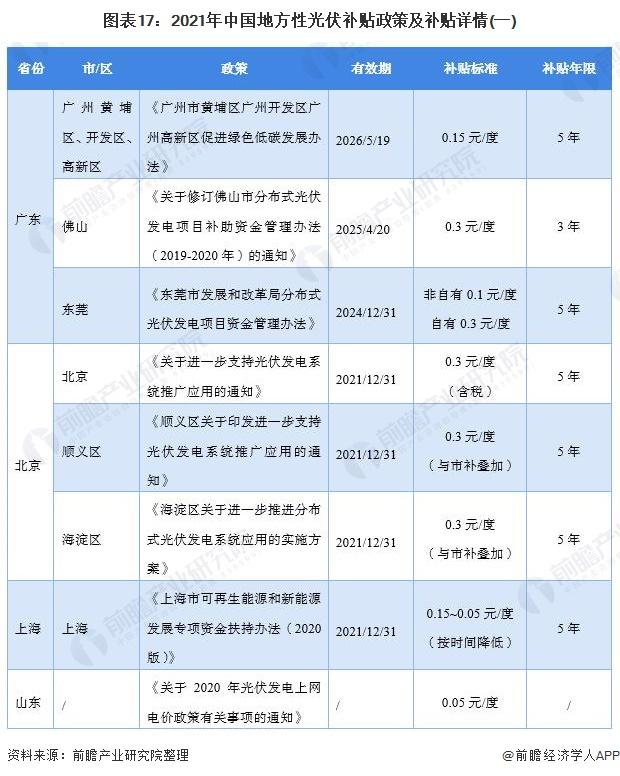 图表17:2021年中国地方性光伏补贴政策及补贴详情(一)