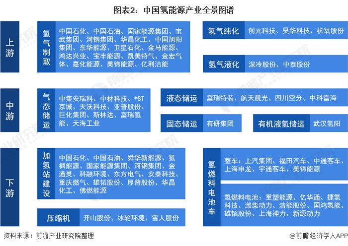 图表2:中国氢能源产业全景图谱