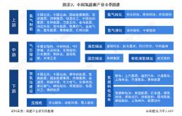 氢能源产业链全局分析