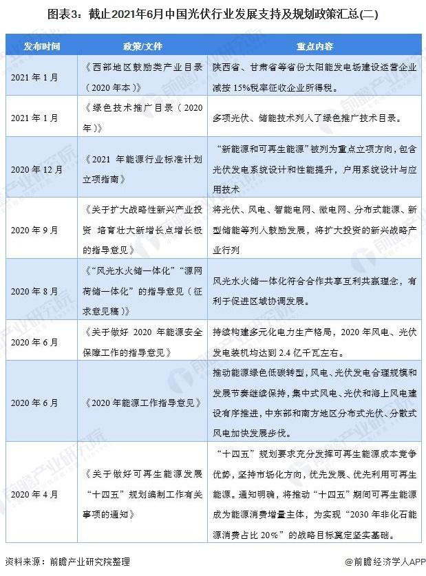 图表3:截止2021年6月中国光伏行业发展支持及规划政策汇总(二)