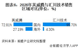 图表6:2020年英威腾与汇川技术销售区域对比(单位:%)