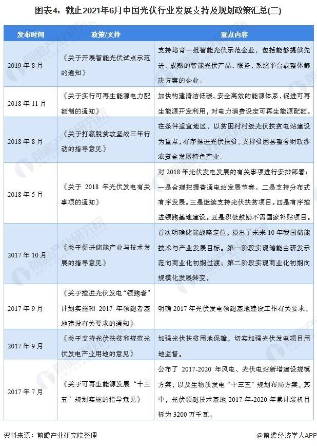 图表4:截止2021年6月中国光伏行业发展支持及规划政策汇总(三)
