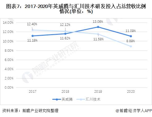 图表7:2017-2020年英威腾与汇川技术研发投入占总营收比例情况(单位:%)