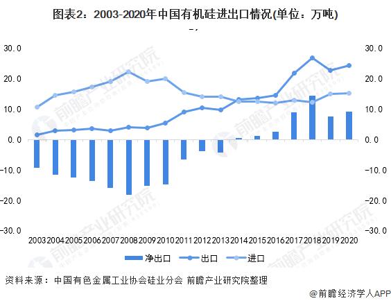 图表2:2003-2020年中国有机硅进出口情况(单位:万吨)