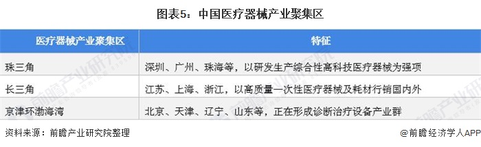 图表5:中国医疗器械产业聚集区