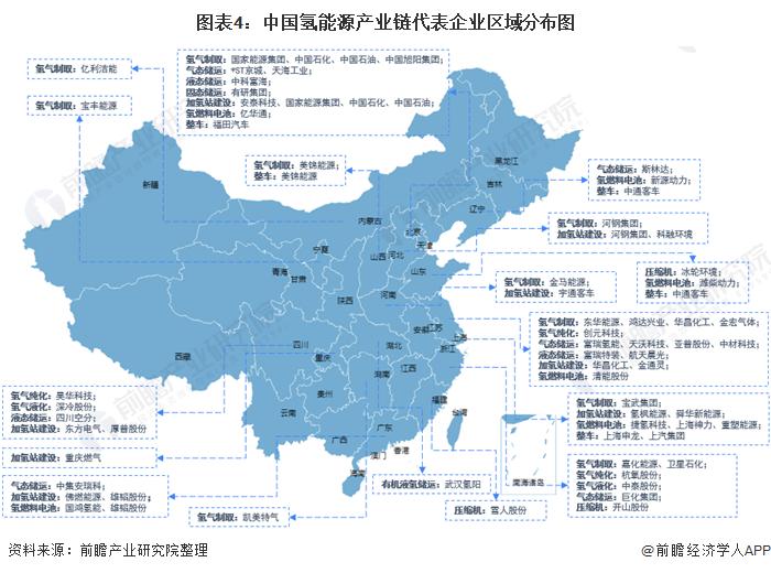 图表4:中国氢能源产业链代表企业区域分布图