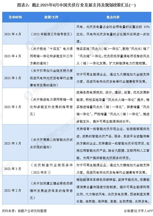 图表2:截止2021年6月中国光伏行业发展支持及规划政策汇总(一)