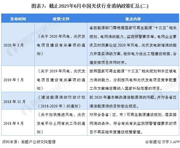 图表7:截止2021年6月中国光伏行业消纳政策汇总(二)