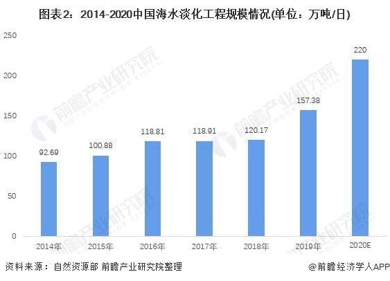 图表2:2014-2020中国海水淡化工程规模情况(单位:万吨/日)