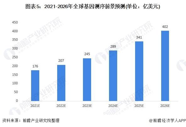 图表5:2021-2026年全球基因测序前景预测(单位:亿美元)