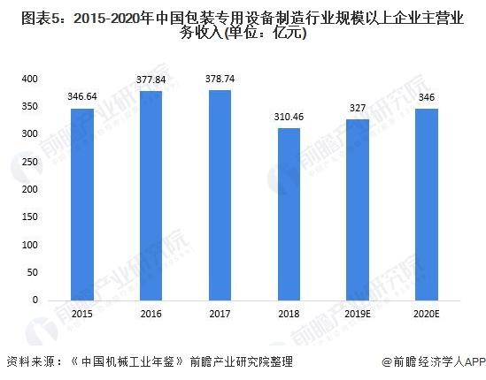图表5:2015-2020年中国包装专用设备制造行业规模以上企业主营业务收入(单位:亿元)