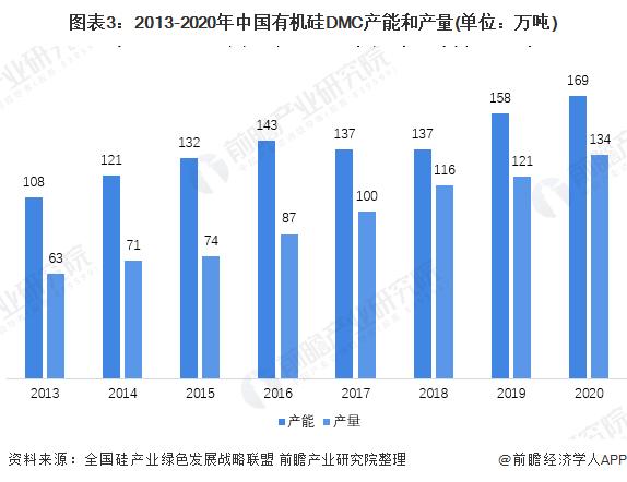 图表3:2013-2020年中国有机硅DMC产能和产量(单位:万吨)