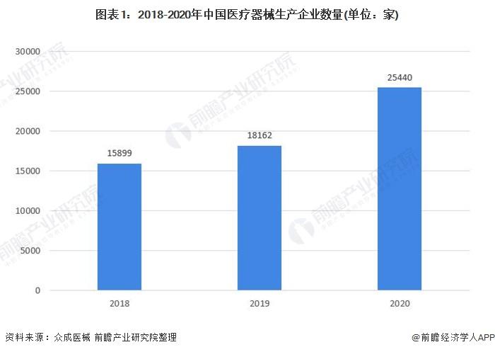 图表1:2018-2020年中国医疗器械生产企业数量(单位:家)