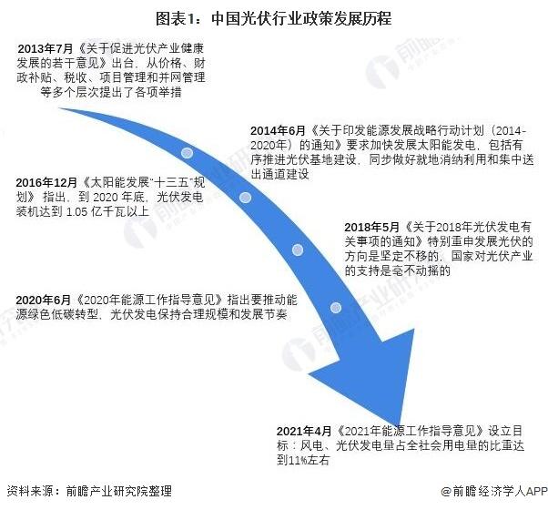 图表1:中国光伏行业政策发展历程