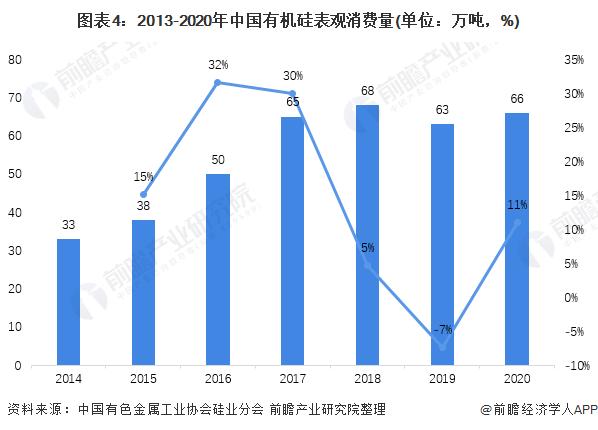 图表4:2013-2020年中国有机硅表观消费量(单位:万吨,%)