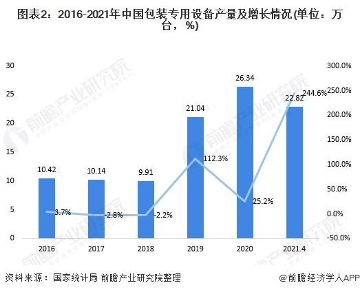图表2:2016-2021年中国包装专用设备产量及增长情况(单位:万台,%)