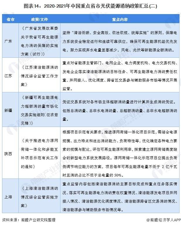 图表14:2020-2021年中国重点省市光伏能源消纳政策汇总(二)