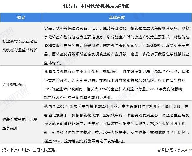 图表1:中国包装机械发展特点