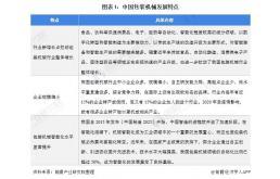 近年中国包装机械行业发展趋势与市场分析