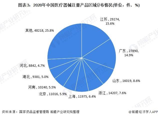 图表3:2020年中国医疗器械注册产品区域分布情况(单位:件,%)