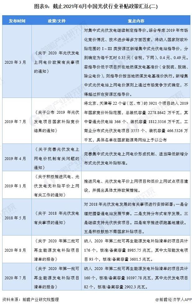 图表9:截止2021年6月中国光伏行业补贴政策汇总(二)