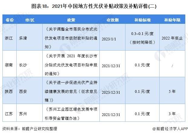图表18:2021年中国地方性光伏补贴政策及补贴详情(二)