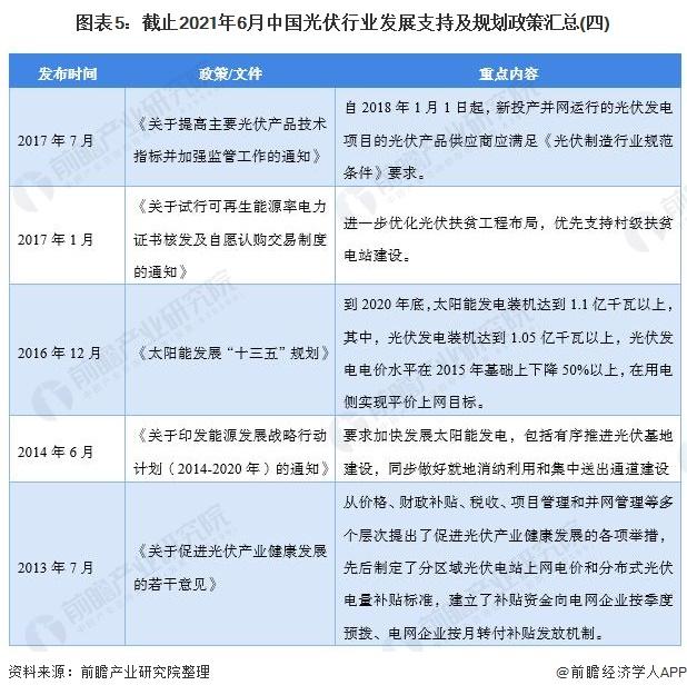 图表5:截止2021年6月中国光伏行业发展支持及规划政策汇总(四)