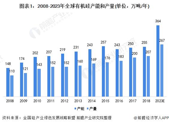 图表1:2008-2023年全球有机硅产能和产量(单位:万吨/年)