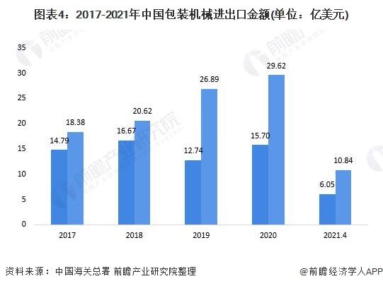 图表4:2017-2021年中国包装机械进出口金额(单位:亿美元)