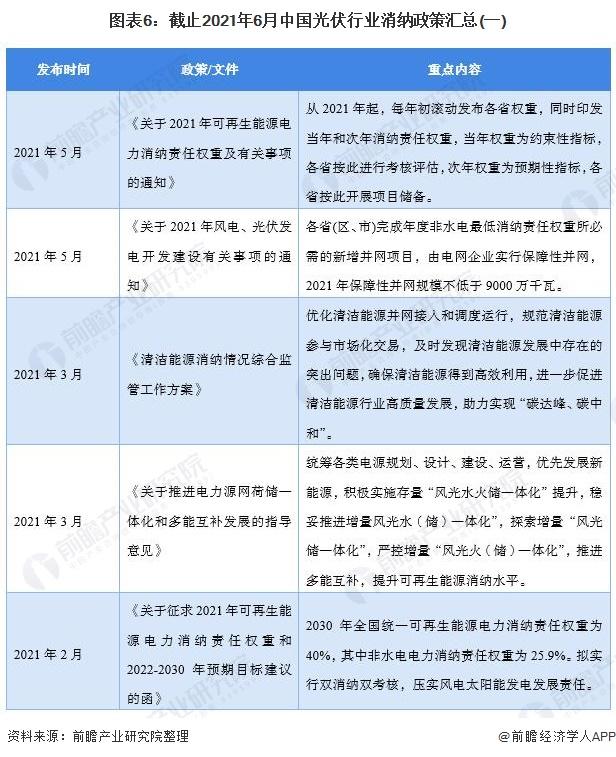 图表6:截止2021年6月中国光伏行业消纳政策汇总(一)