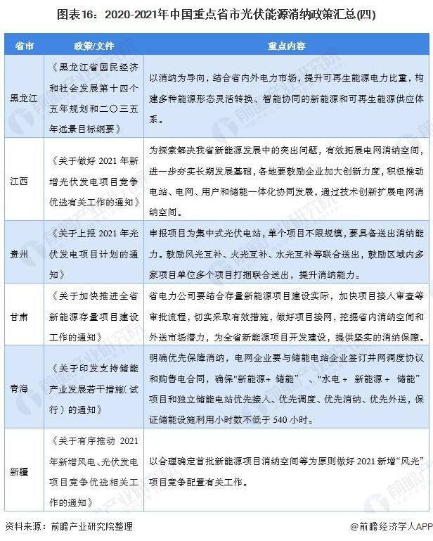 图表16:2020-2021年中国重点省市光伏能源消纳政策汇总(四)