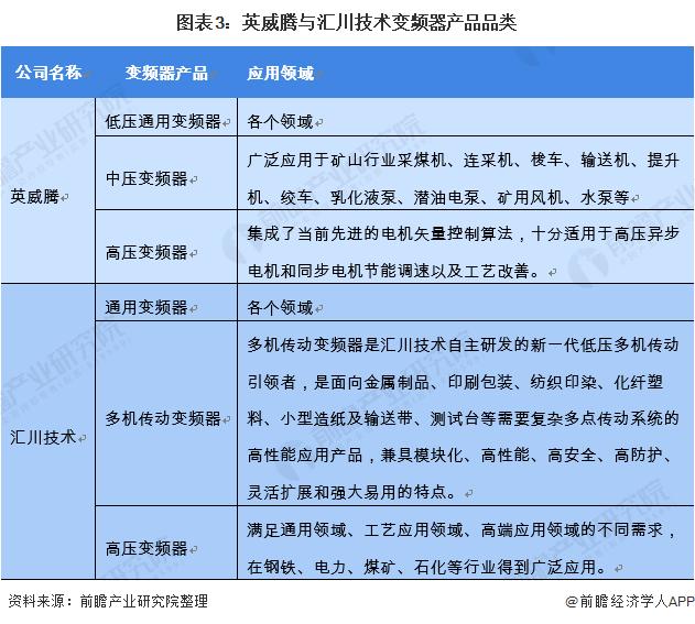 图表3:英威腾与汇川技术变频器产品品类