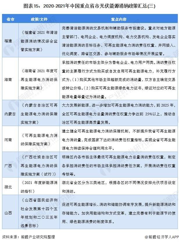 图表15:2020-2021年中国重点省市光伏能源消纳政策汇总(三)