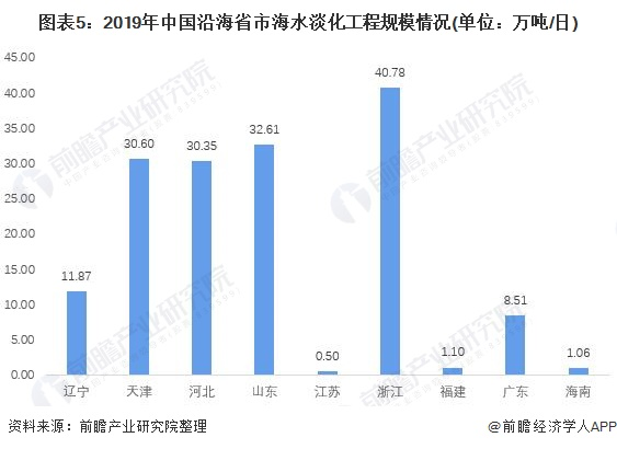 图表5:2019年中国沿海省市海水淡化工程规模情况(单位:万吨/日)